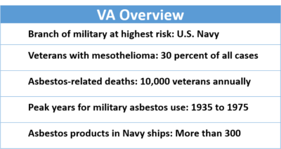VA Stats on Asbestos Exposure