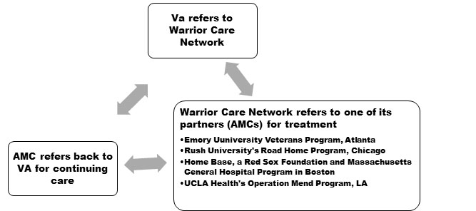 VA and Warrior Care Network Collaboration